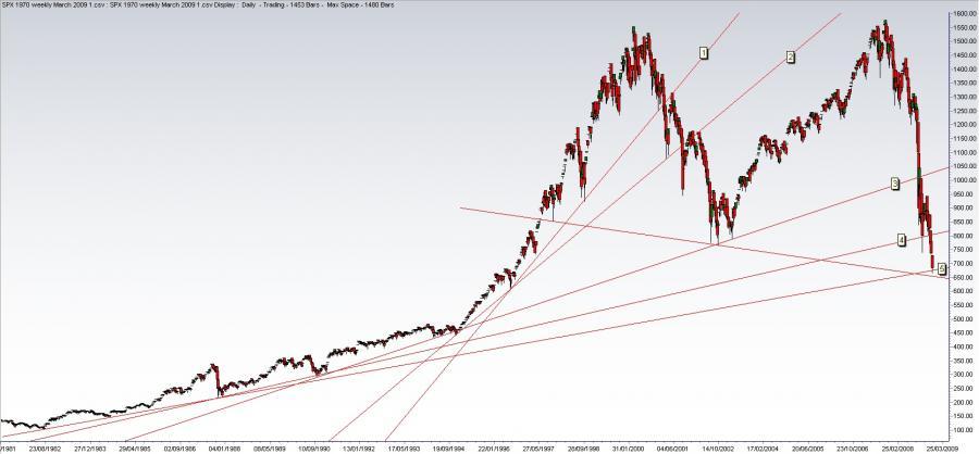 SPX_Long_Term_Trendlines_5_March_6.jpg