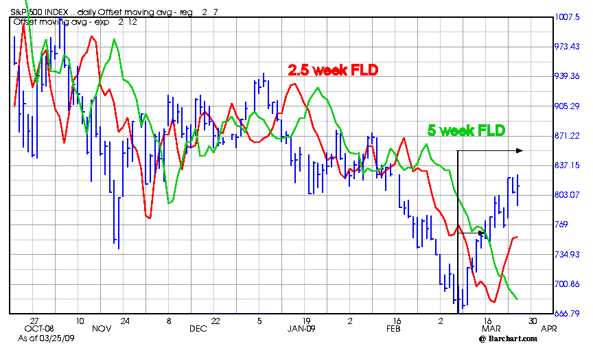 SPX_2.5_and_5_wk_fld_March_25_2009.png