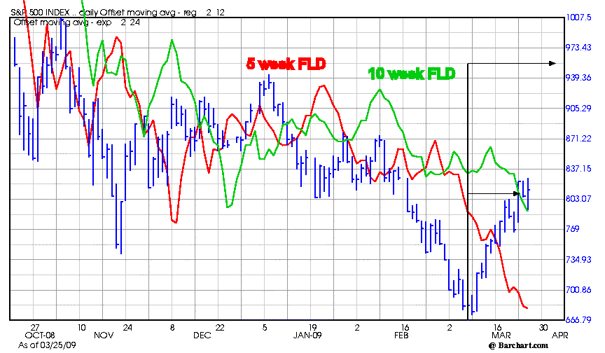 SPX_5_and_10_wk_fld_March_25_2009.png