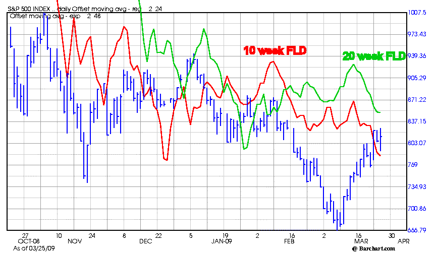 SPX_10_and_20_wk_fld_March_25_2009.png