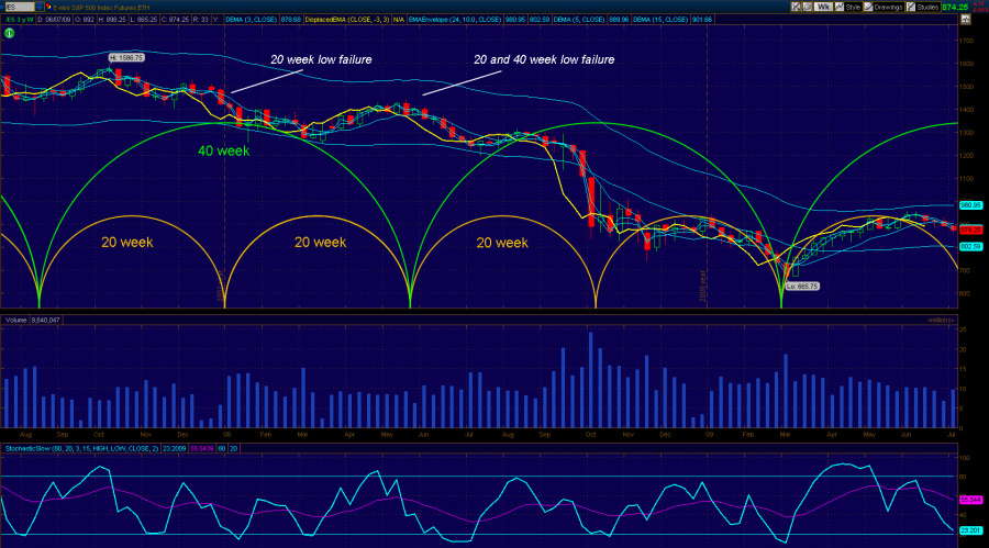 SPX_July_20_week_cycles.png