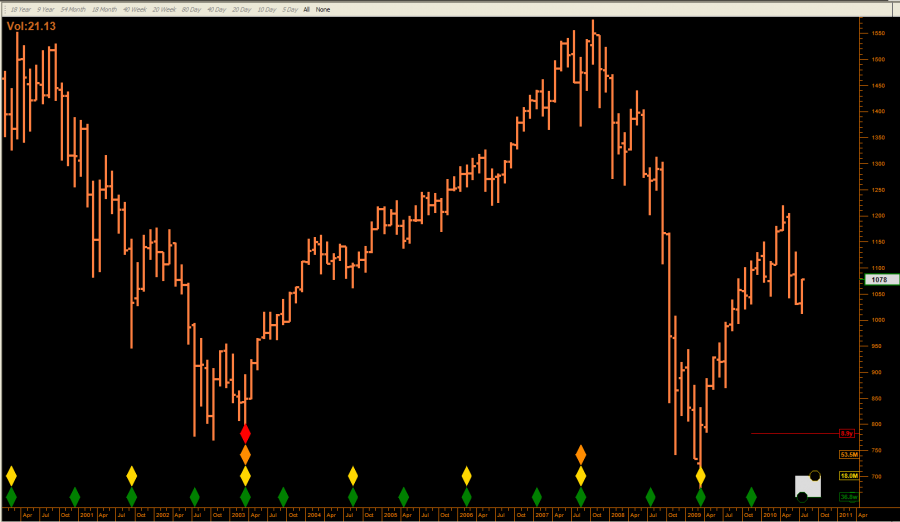 _SPX_10_year_18_month_lows.png
