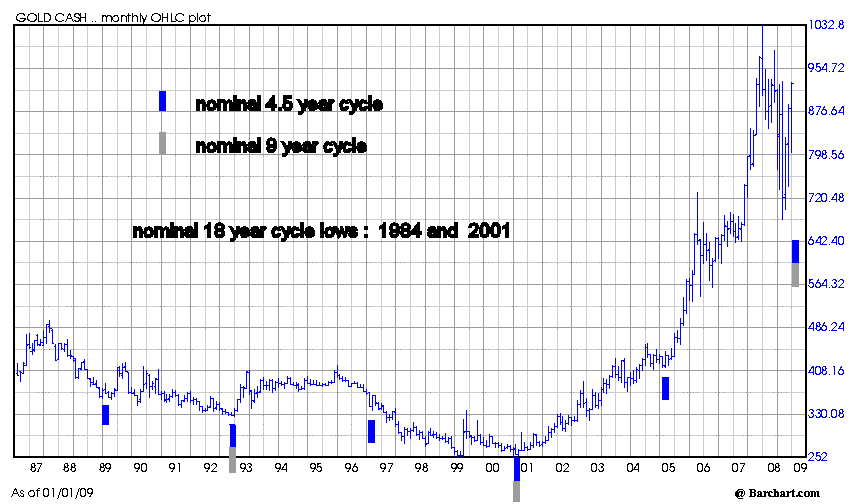 4.5_and_9_year_cycles_2009.png