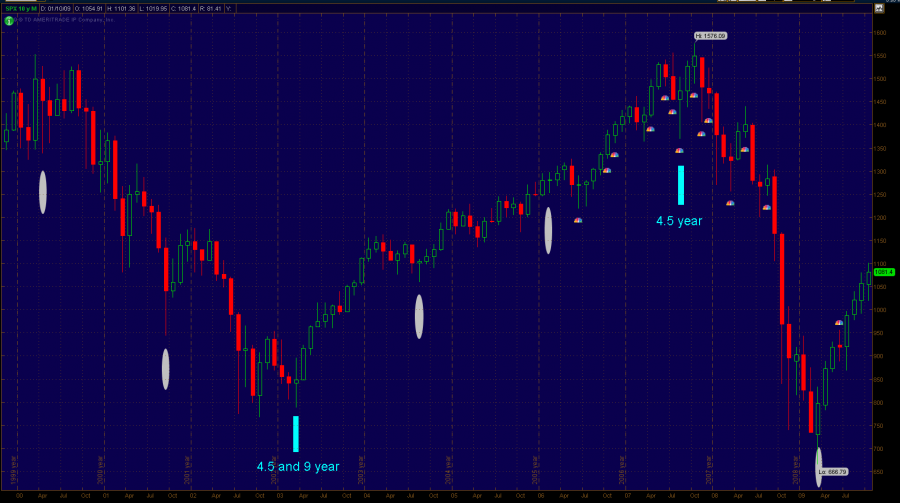 SPX_long_term_cycles_Oct_2009.png